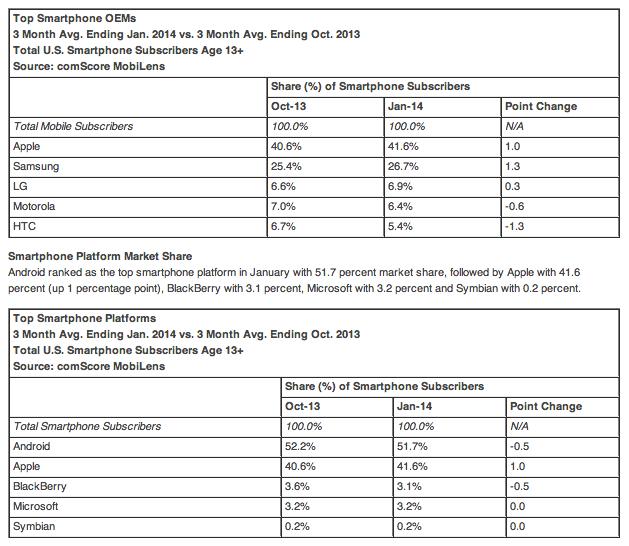 smartphone market share statistics