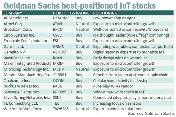 Internet of Things stock predictions
