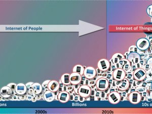 The Internet of Things is Changing the World, and Here's How.