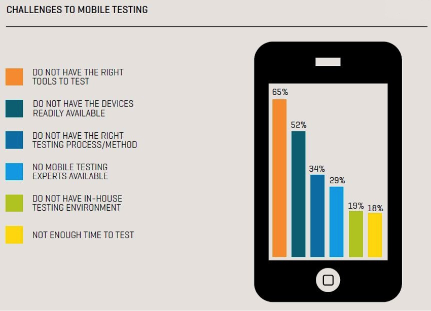 Challenges-to-mobile-testing